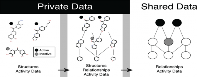 Sharing Chemical Relationships Does Not Reveal Structures